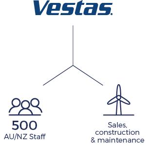 Vestas History